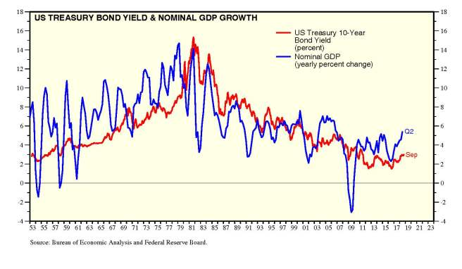10 Year Bond Yield vs Nominal GDP Growth