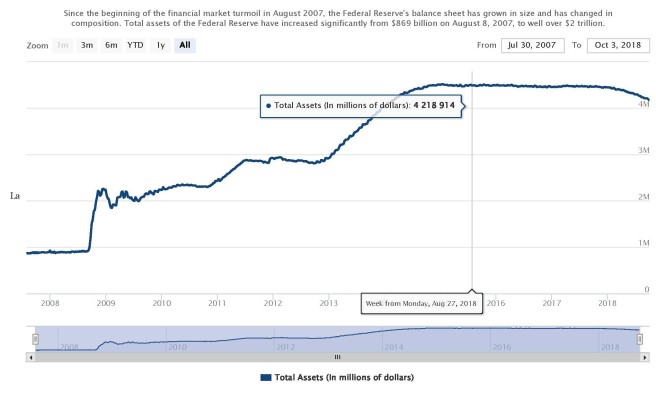 The Fed - balance sheet chart